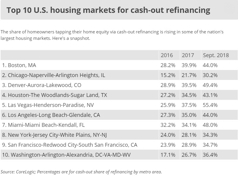 Cash-out mortgage refinancing: Here's where homeowners are