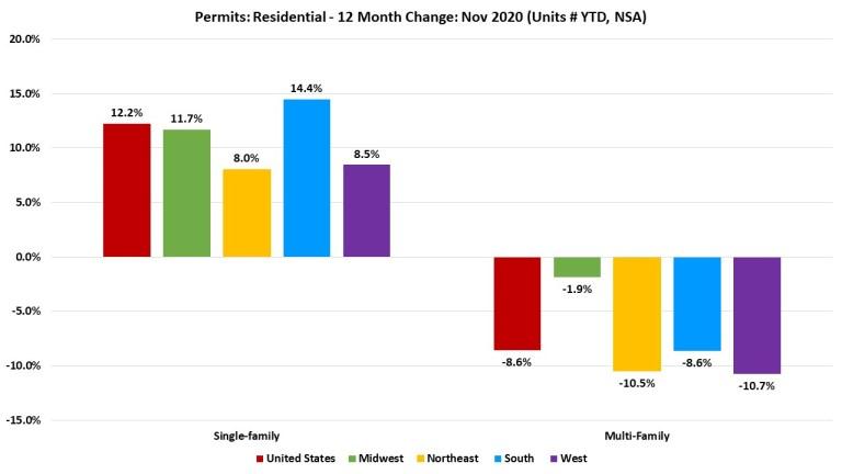 Permits-Regions