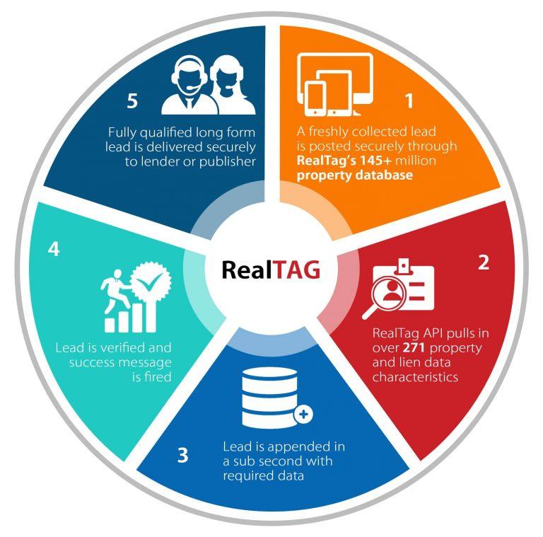 RealTag Properties Circlce