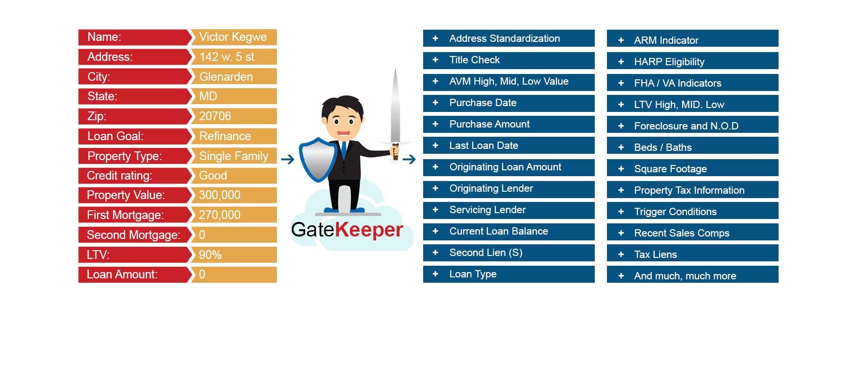 Gatekeeper Mortgage List