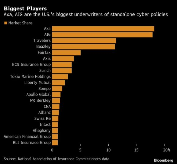 Biggest Players in Cyber Insurance
