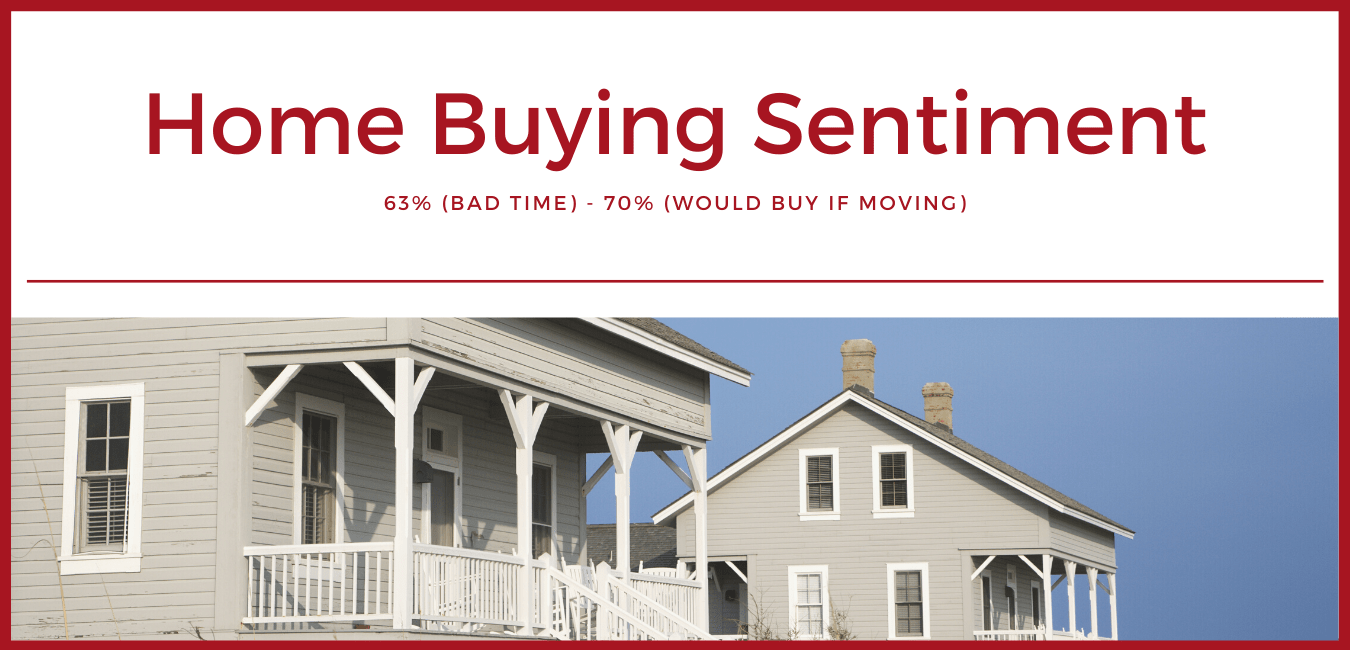 63-of-Americans-think-its-a-bad-time-to-buy-a-home-But-70-say-theyll-buy-not-rent-if-moving