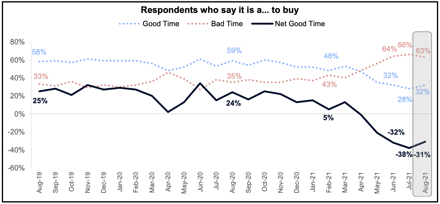 63-of-people-say-its-a-bad-time-to-buy-a-home-in-August-2021-Fannie-Mae-via-The-Basis-Point